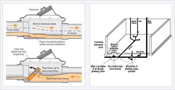 , Sewer & Drain Service, Bradshaw Plumbing Service & Parts